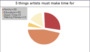 A pie chart of the imbalance in my priorities. I'll be taking a step back and taking my time to educate myself with a slow and steady approach.